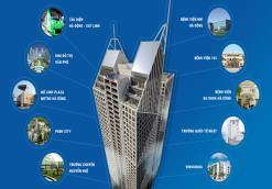 Thông báo gói hỗ trợ vay vốn ngân hàng dự án Tòa Tháp Thiên Niên Kỷ của ngân hàng Indovina